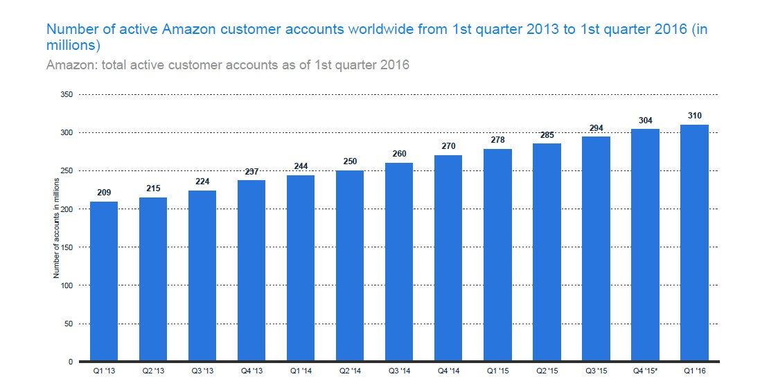 Total active Amazon customer accounts as of 1st quarter 2016