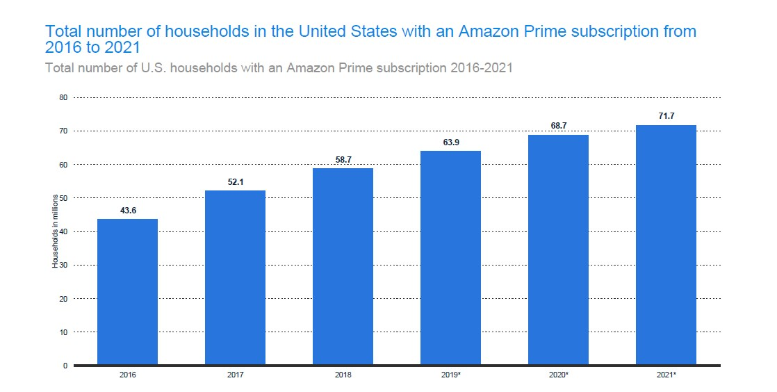 Number of U.S. Amazon Prime subscription households