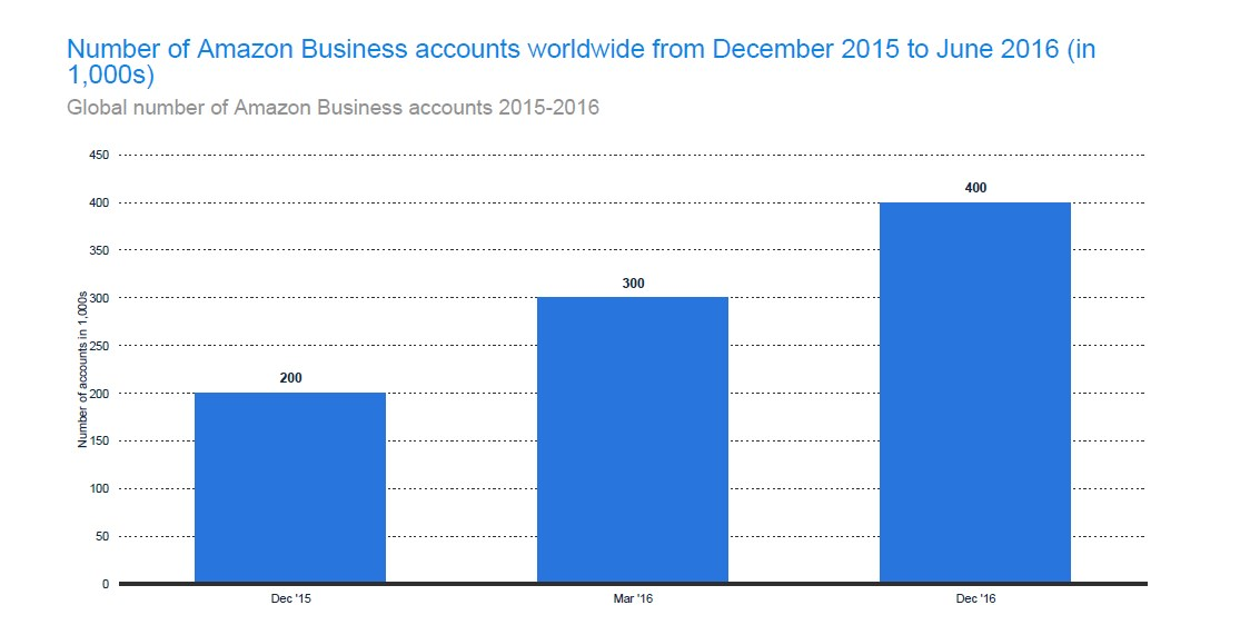 Global Number of Amazon Business Accounts