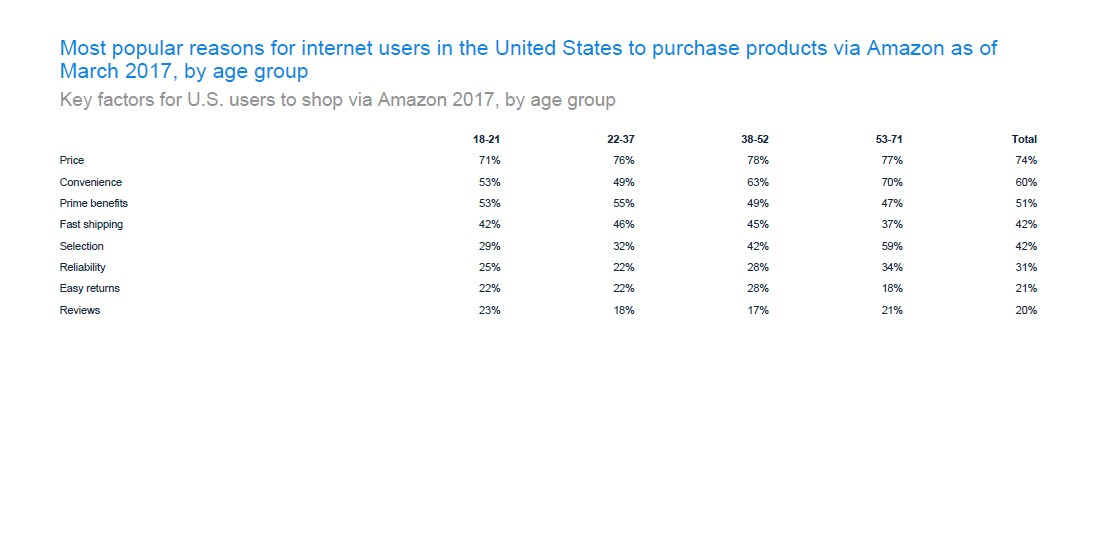 Key factors for U.S. users to shop via Amazon 2019