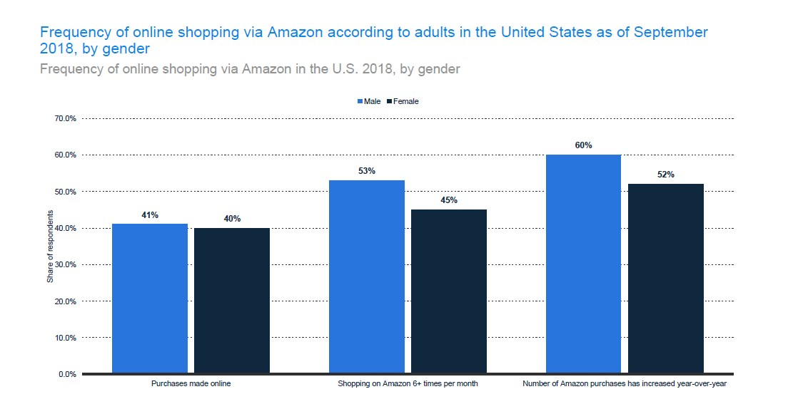 Frequency of online shopping through Amazon by Gender