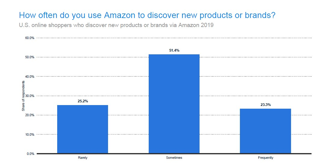 US online shoppers who discover new brands and products on Amazon