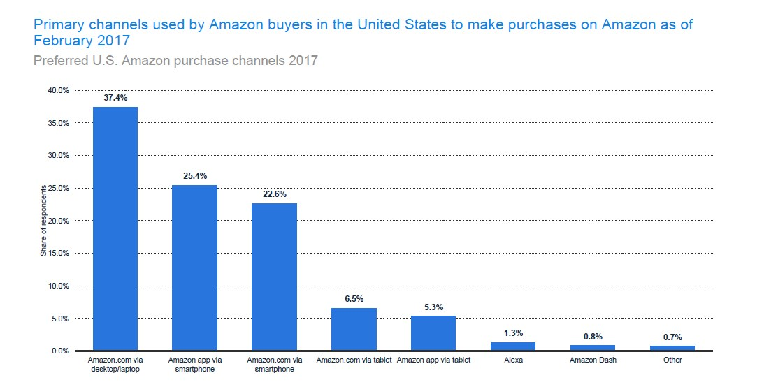 Types of devices used by US online shoppers for Amazon shopping