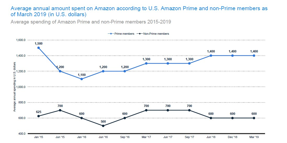 Average Expenditure of Amazon Prime and Non-Prime Members