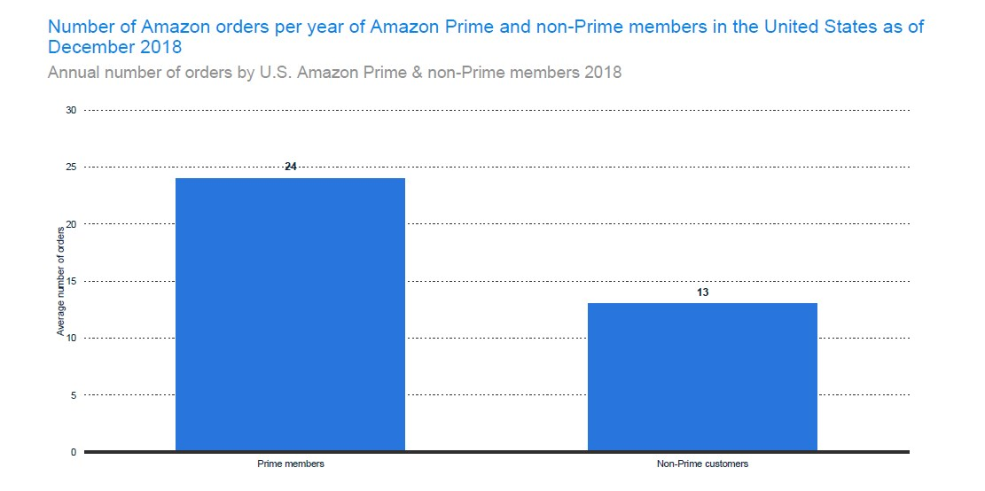 The annual number of orders by Amazon Prime and non-Prime Members in the US