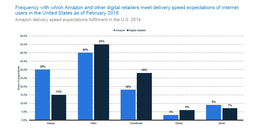 Amazon's delivery speed expectations fulfillment