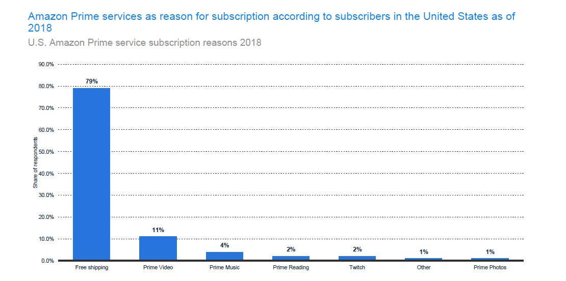 U.S. Amazon Prime service subscription reasons 2018