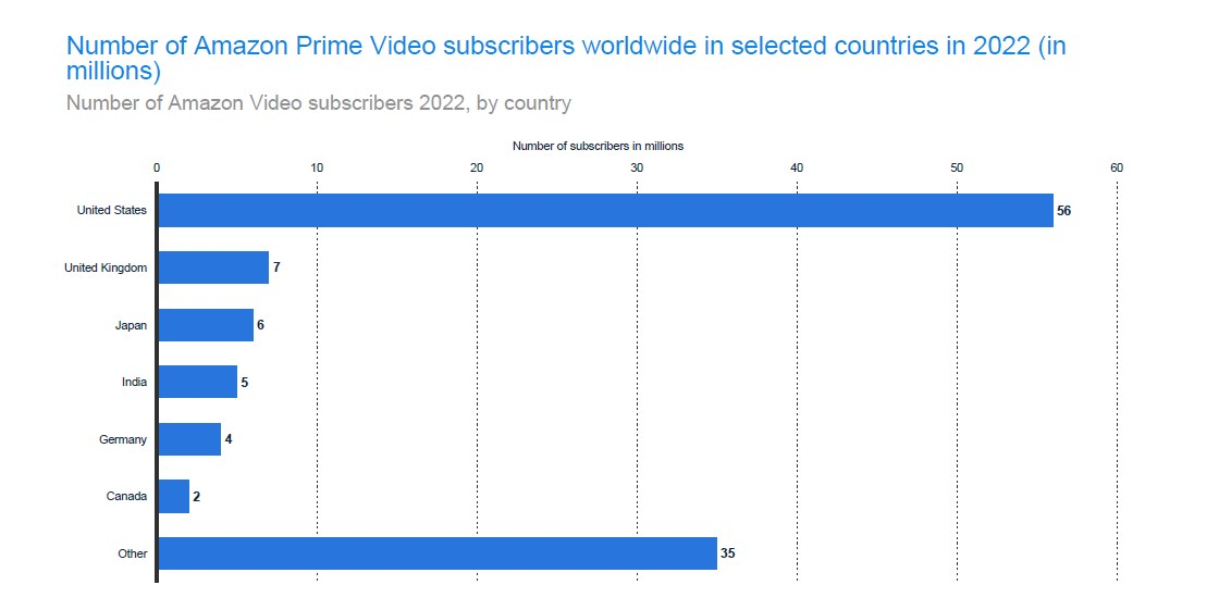 Number of Amazon Video subscribers 2022, by country
