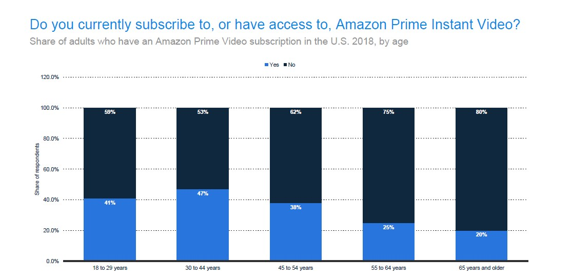 Share of Adults with an Amazon Prime Instant Video Account