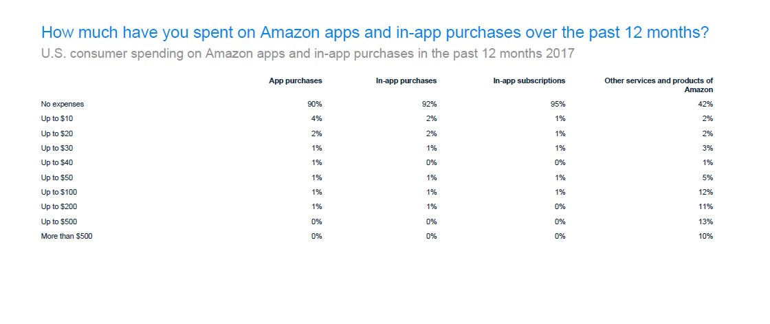 US Consumer Spending on Amazon Apps and In-Apps in 2017