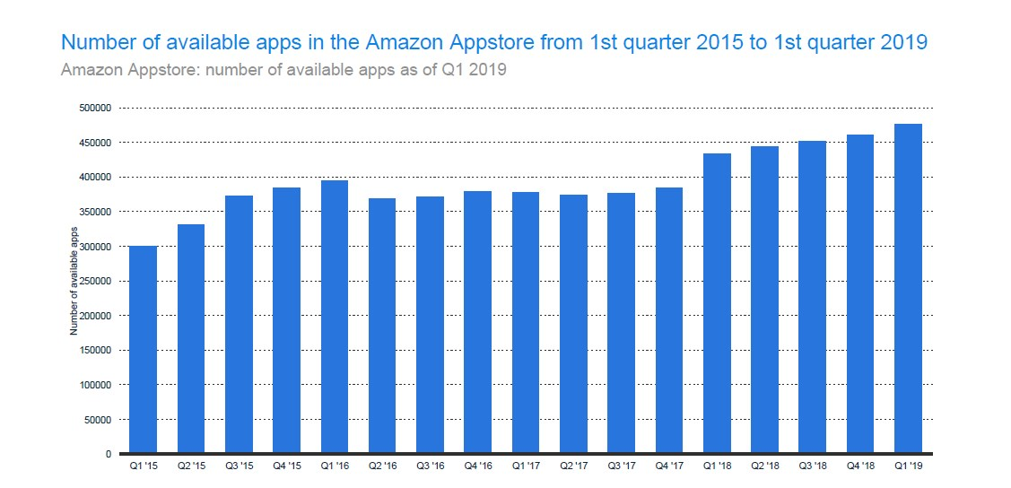 How Many Apps are in the Amazon Appstore?