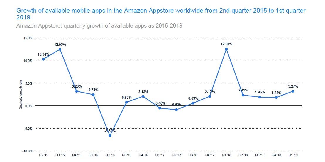 Amazon Appstore Growth