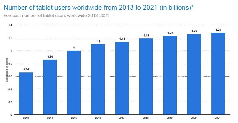 Tablet users expected to hit 1.28 billion by 2021
