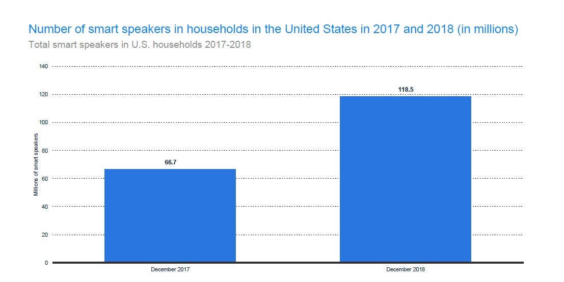 Number of Speakers in US Households