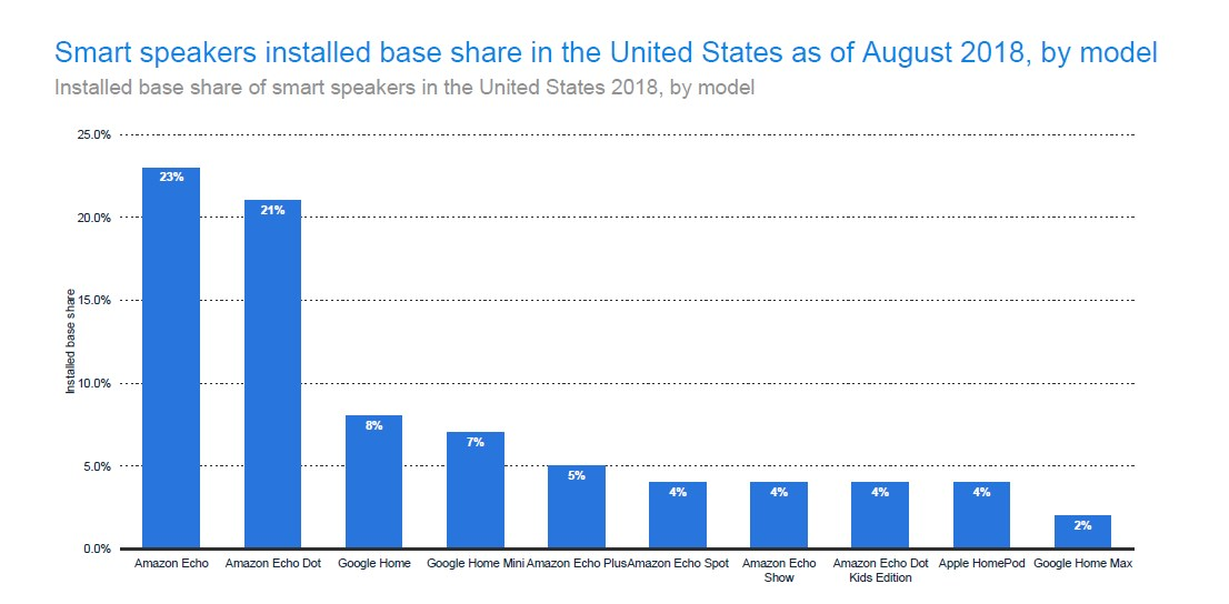 Installed Base Share of Smart Speakers in the US