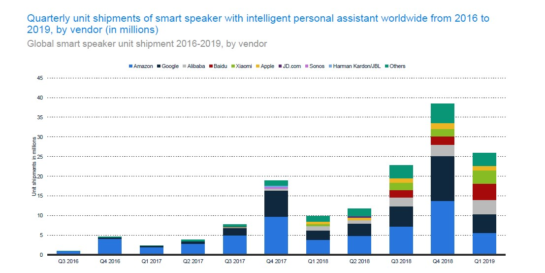 Who is shipping the highest number of smart speakers in the world