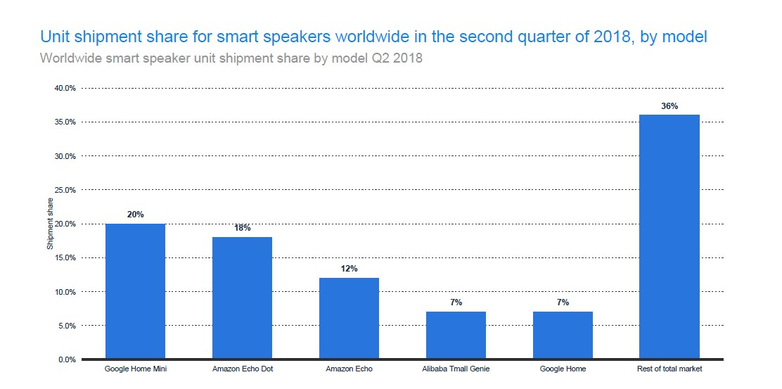 Worldwide Smart speaker unit shipment by the model