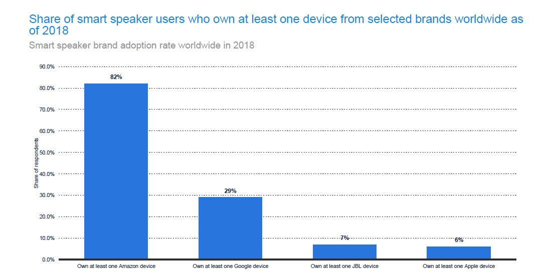 Share of smart speaker users according to the brand