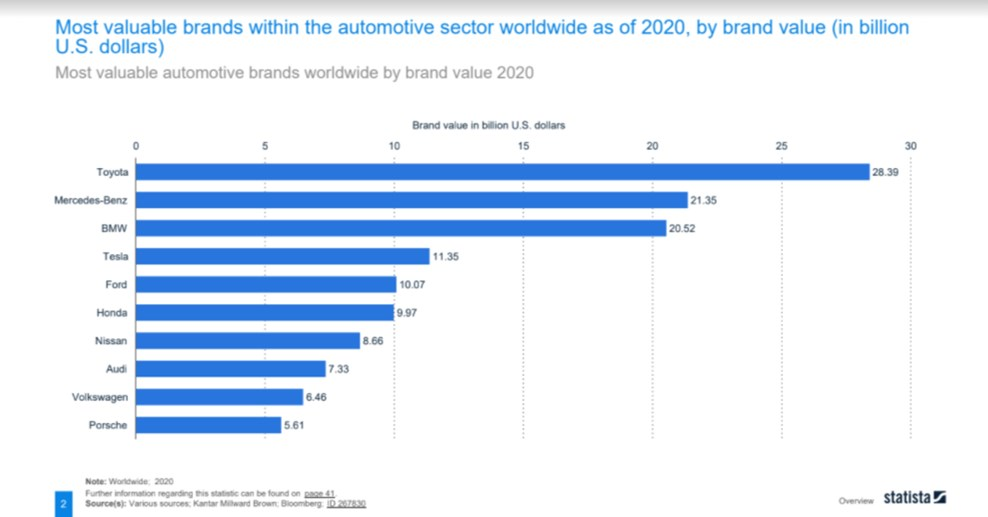 Toyota is the most valuable car brand in 2020 in the world