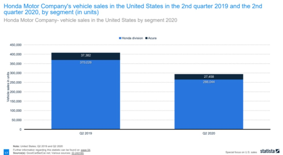 Honda Division sold more than Acura in Q2 2019 and 2020
