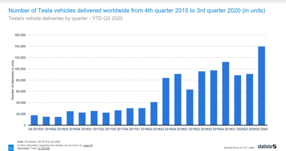 Tesla sold x5 of units in Q3 2020 than in Q4 2015