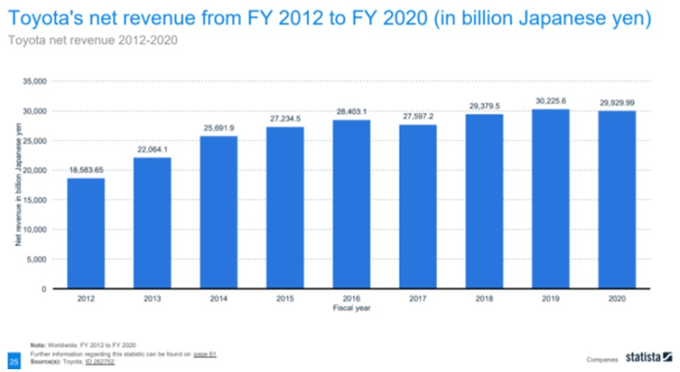 Toyota's net revenue has increased steadily over 8 years
