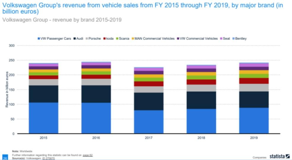 VW Passenger Cars makes more money for VW than other car brands