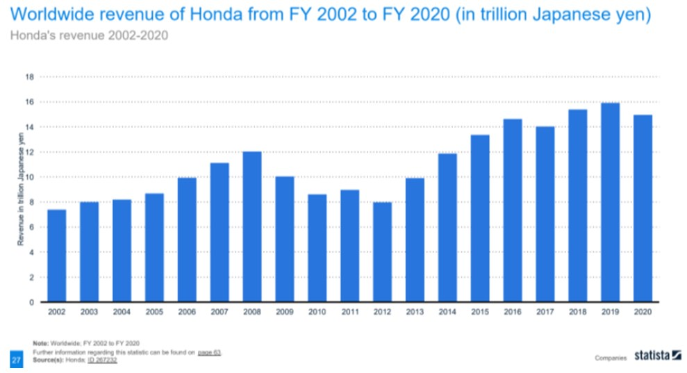 Hyundai made the most money in 2019