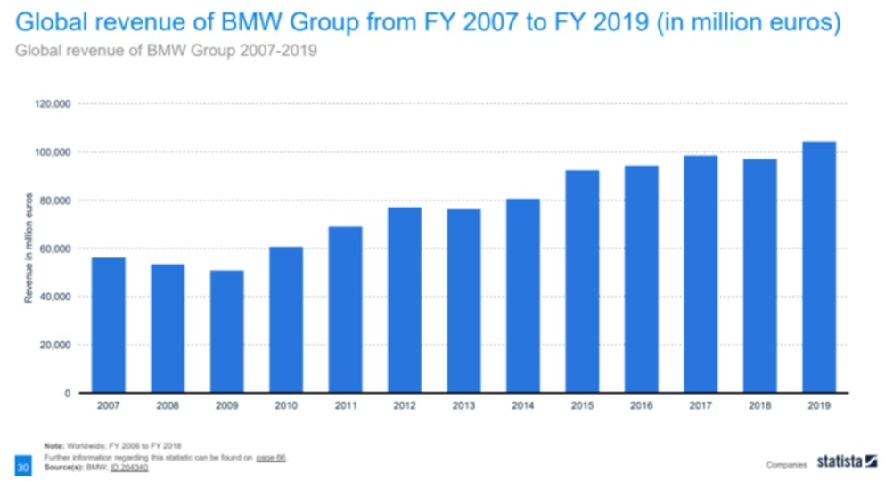 Global BMW Group revenue at its highest in 2019