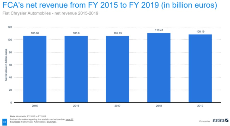 FCA's net revenue relatively constant over 5 years