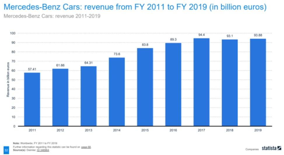 Mercedes Benz made 93.88 billion Euros in 2019