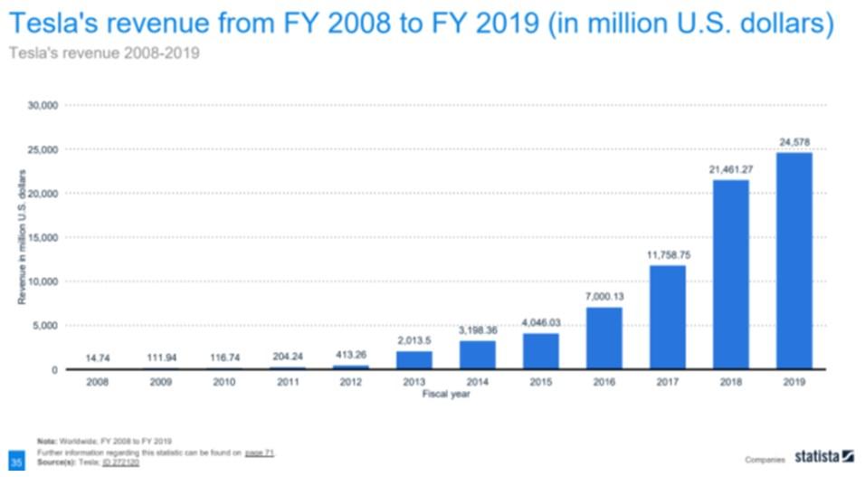 Tesla made $24,578 Billion in 2019