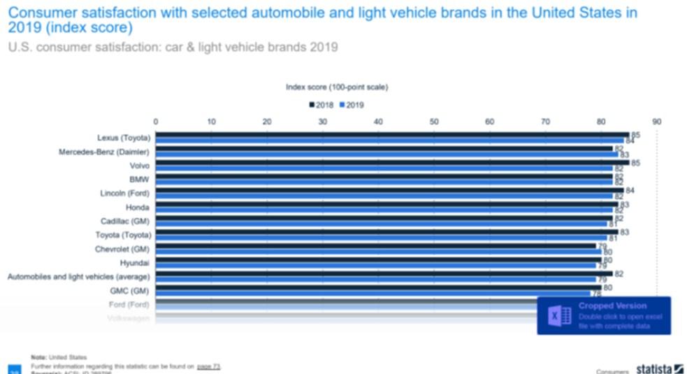 Lexus offers the highest customer satisfaction