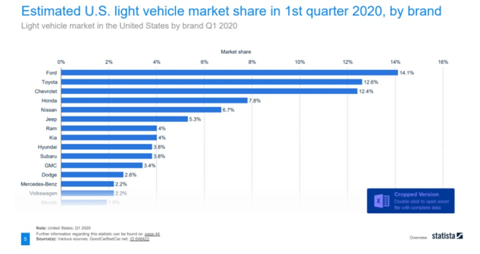 Ford has more market share in the first quarter of 2020