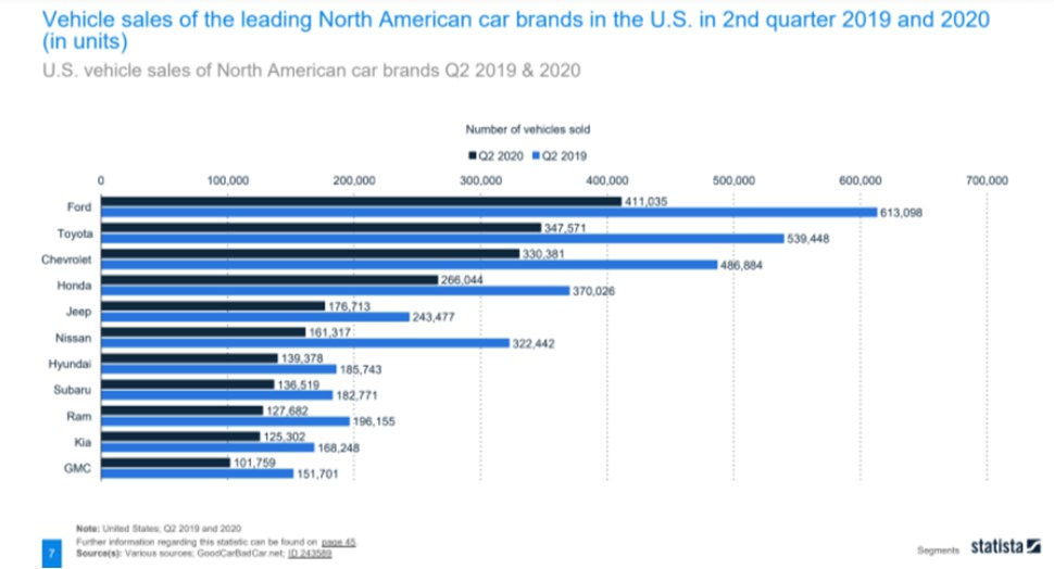 Ford leads in vehicle sales in North America