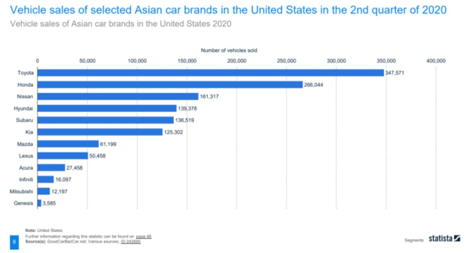Toyota leads the pack of Asian car brands in vehicle sales in the 2nd quarter of 2020